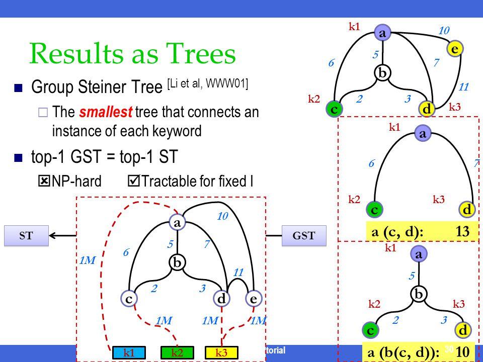 Results as Trees Group Steiner Tree [Li et al, WWW01]